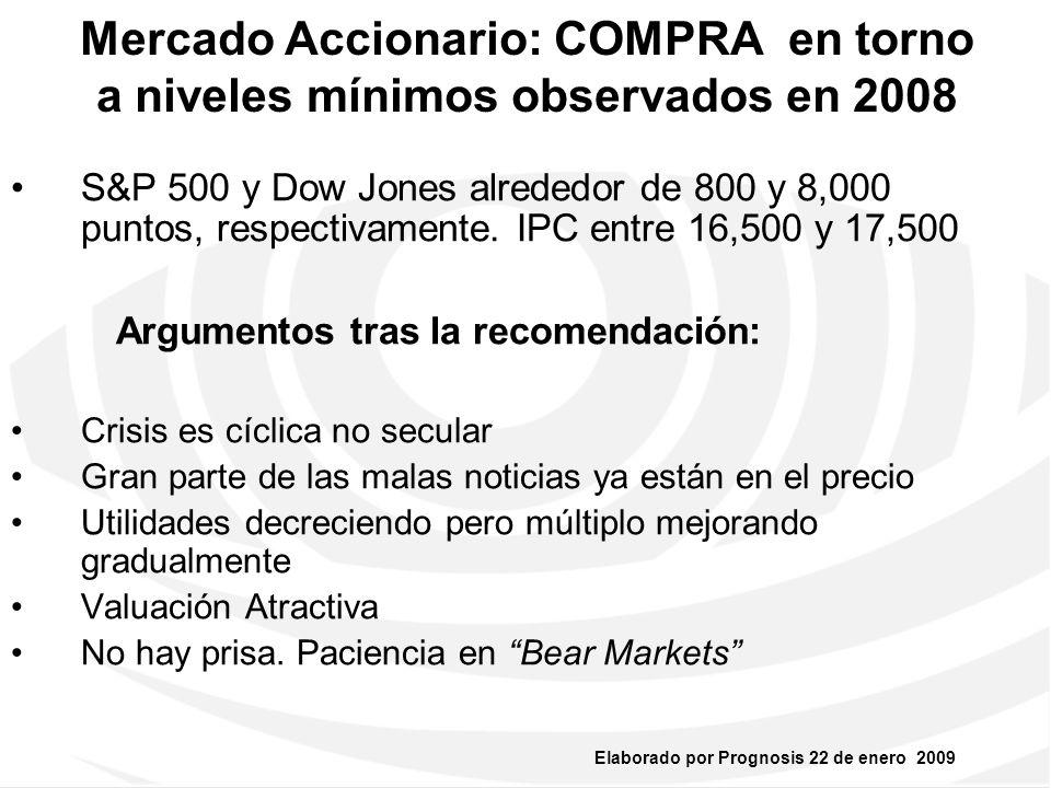 Mercado Accionario: COMPRA en torno a niveles mínimos observados en 2008