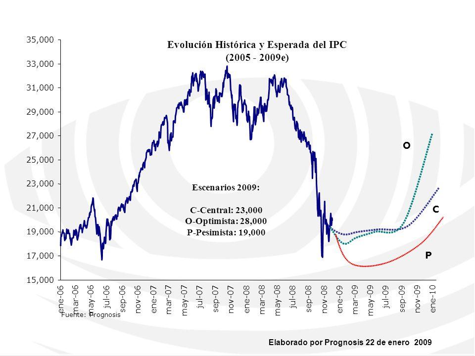 Evolución Histórica y Esperada del IPC (2005 - 2009e)