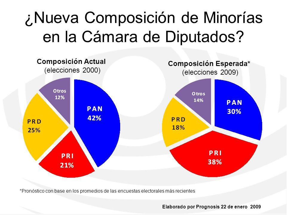 ¿Nueva Composición de Minorías en la Cámara de Diputados