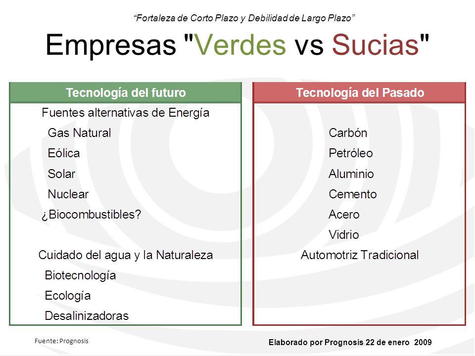 Empresas Verdes vs Sucias