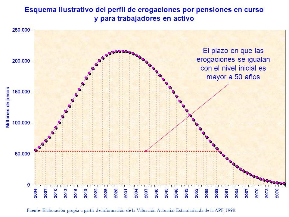 Esquema ilustrativo del perfil de erogaciones por pensiones en curso y para trabajadores en activo