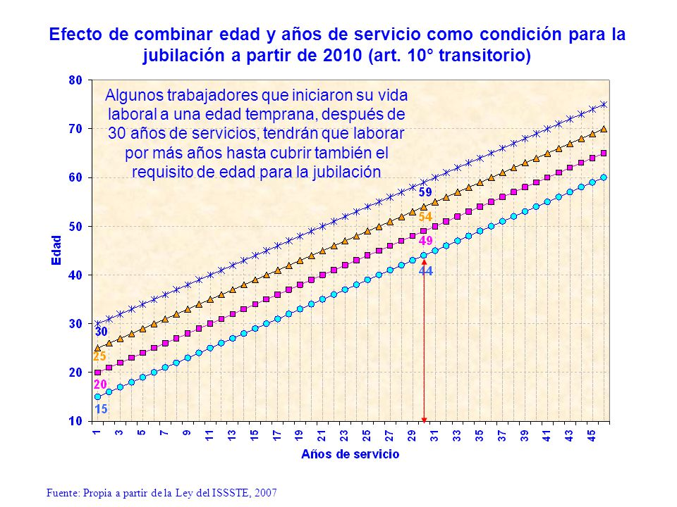 Efecto de combinar edad y años de servicio como condición para la jubilación a partir de 2010 (art. 10° transitorio)