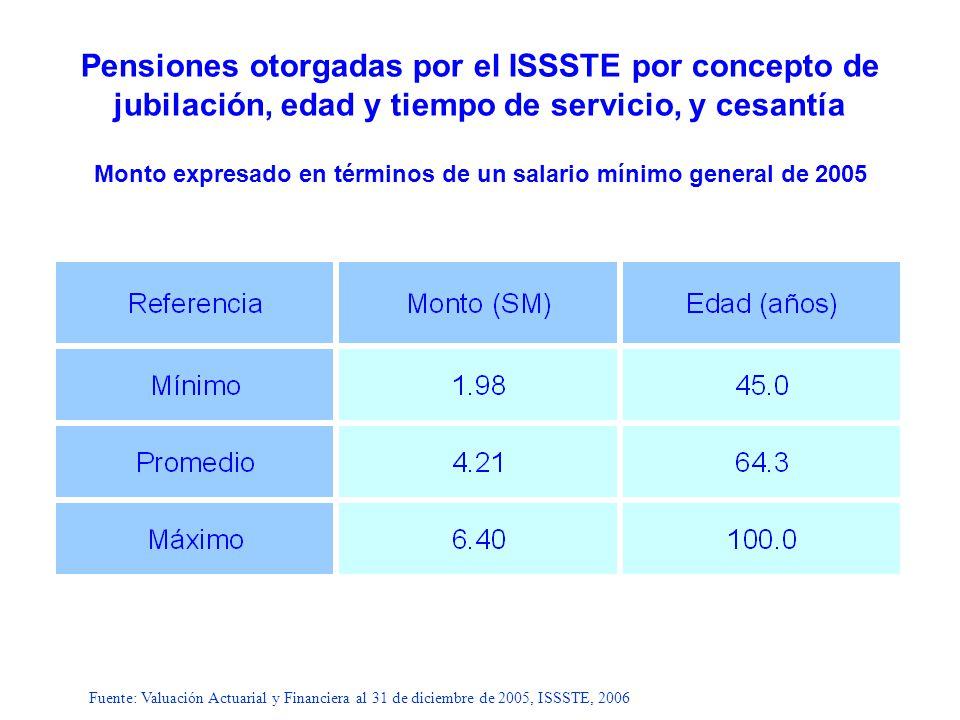 Pensiones otorgadas por el ISSSTE por concepto de jubilación, edad y tiempo de servicio, y cesantía Monto expresado en términos de un salario mínimo general de 2005