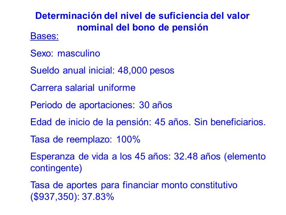 Determinación del nivel de suficiencia del valor nominal del bono de pensión