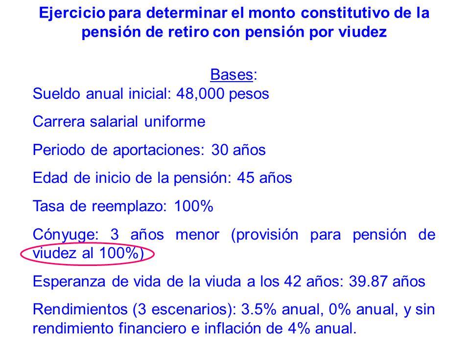 Ejercicio para determinar el monto constitutivo de la pensión de retiro con pensión por viudez