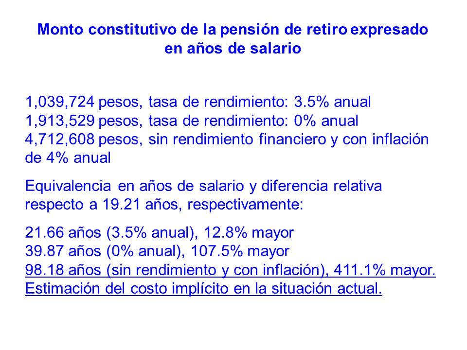 Monto constitutivo de la pensión de retiro expresado en años de salario