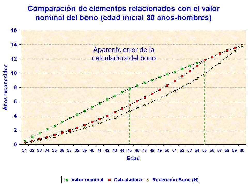 Aparente error de la calculadora del bono