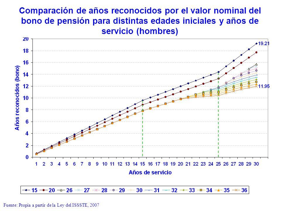 Comparación de años reconocidos por el valor nominal del bono de pensión para distintas edades iniciales y años de servicio (hombres)