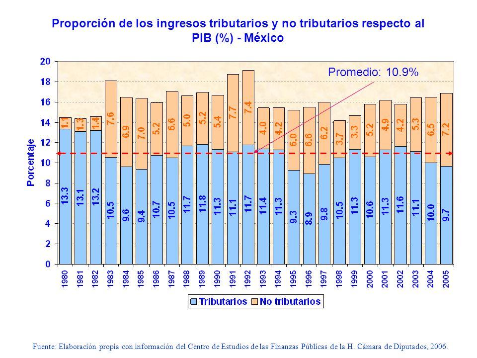 Proporción de los ingresos tributarios y no tributarios respecto al PIB (%) - México
