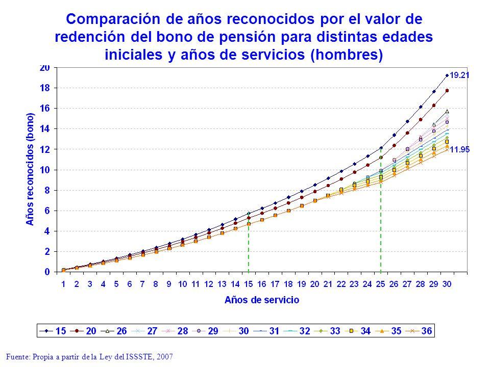 Comparación de años reconocidos por el valor de redención del bono de pensión para distintas edades iniciales y años de servicios (hombres)
