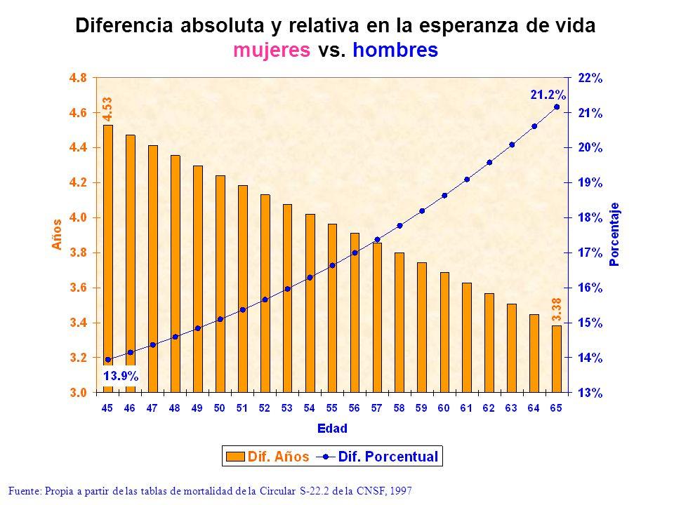 Diferencia absoluta y relativa en la esperanza de vida mujeres vs