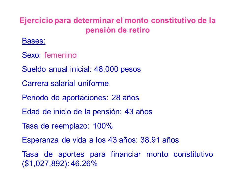 Ejercicio para determinar el monto constitutivo de la pensión de retiro