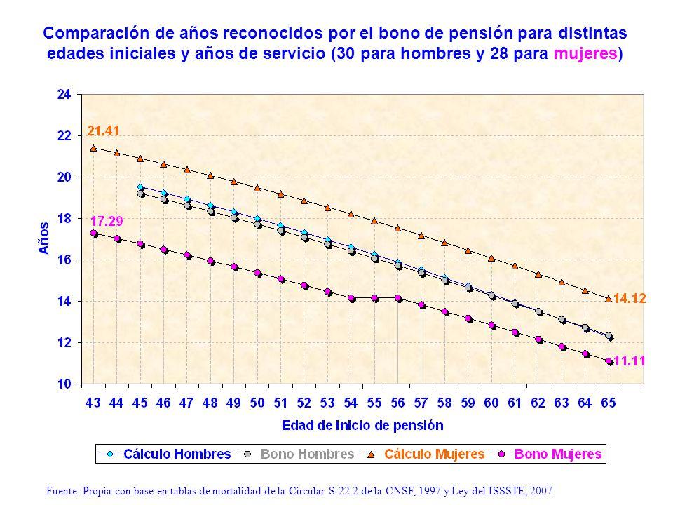 Tasa de aportes para financiar pensiones básicas