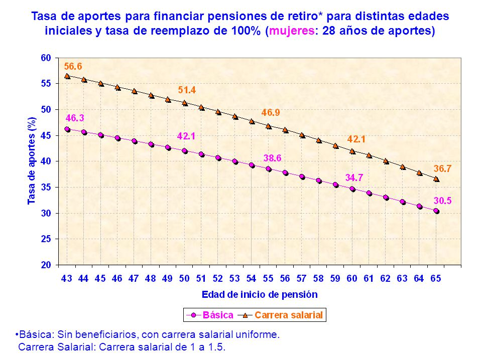 Tasa de aportes para financiar pensiones de retiro