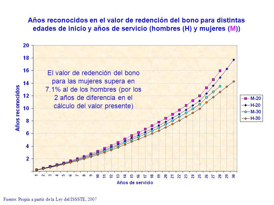 Años reconocidos en el valor de redención del bono para distintas edades de inicio y años de servicio (hombres (H) y mujeres (M))