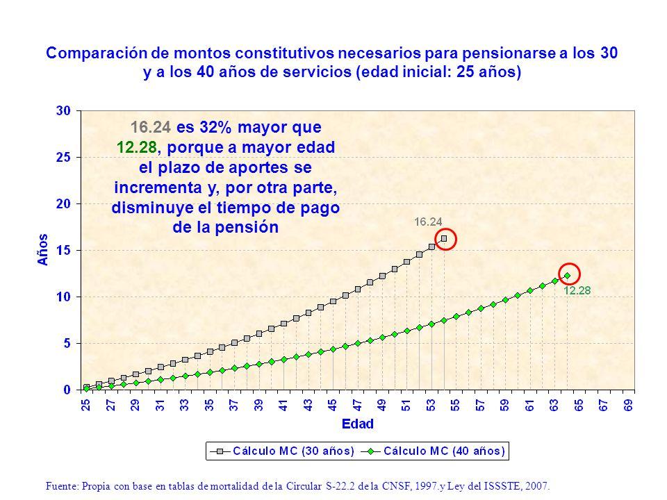 Comparación de montos constitutivos necesarios para pensionarse a los 30 y a los 40 años de servicios (edad inicial: 25 años)