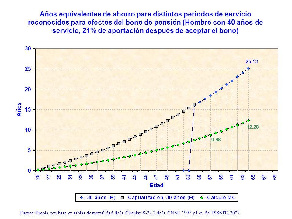 Años equivalentes de ahorro para distintos periodos de servicio reconocidos para efectos del bono de pensión (Hombre con 40 años de servicio, 21% de aportación después de aceptar el bono)