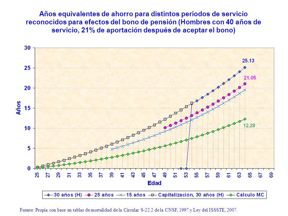 Años equivalentes de ahorro para distintos periodos de servicio reconocidos para efectos del bono de pensión (Hombres con 40 años de servicio, 21% de aportación después de aceptar el bono)