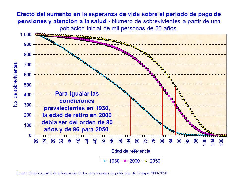 Efecto del aumento en la esperanza de vida sobre el periodo de pago de pensiones y atención a la salud - Número de sobrevivientes a partir de una población inicial de mil personas de 20 años.