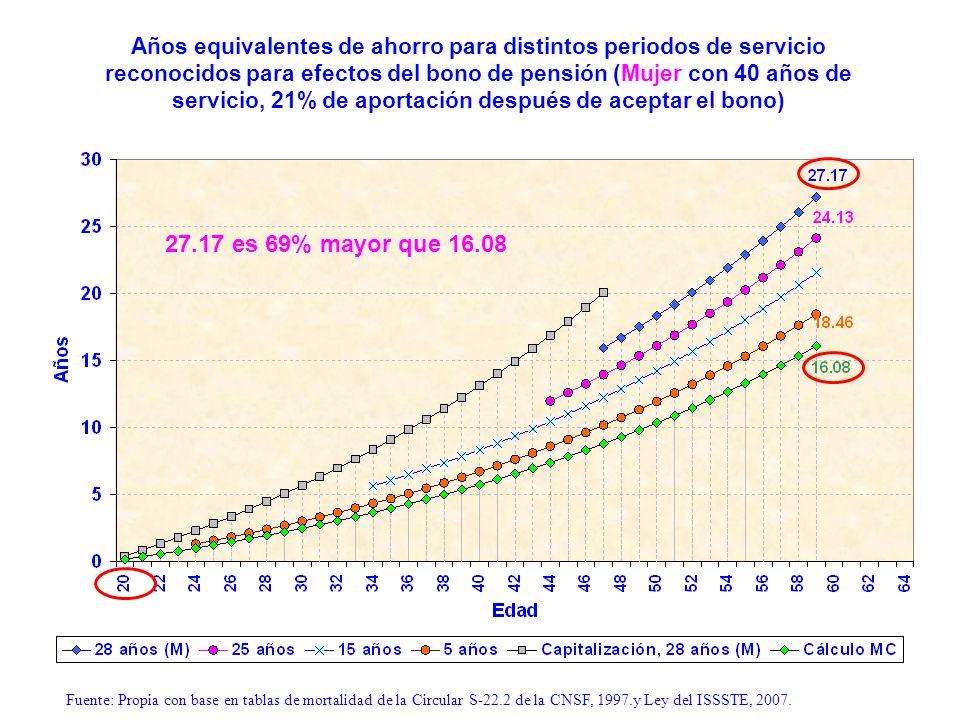 Años equivalentes de ahorro para distintos periodos de servicio reconocidos para efectos del bono de pensión (Mujer con 40 años de servicio, 21% de aportación después de aceptar el bono)