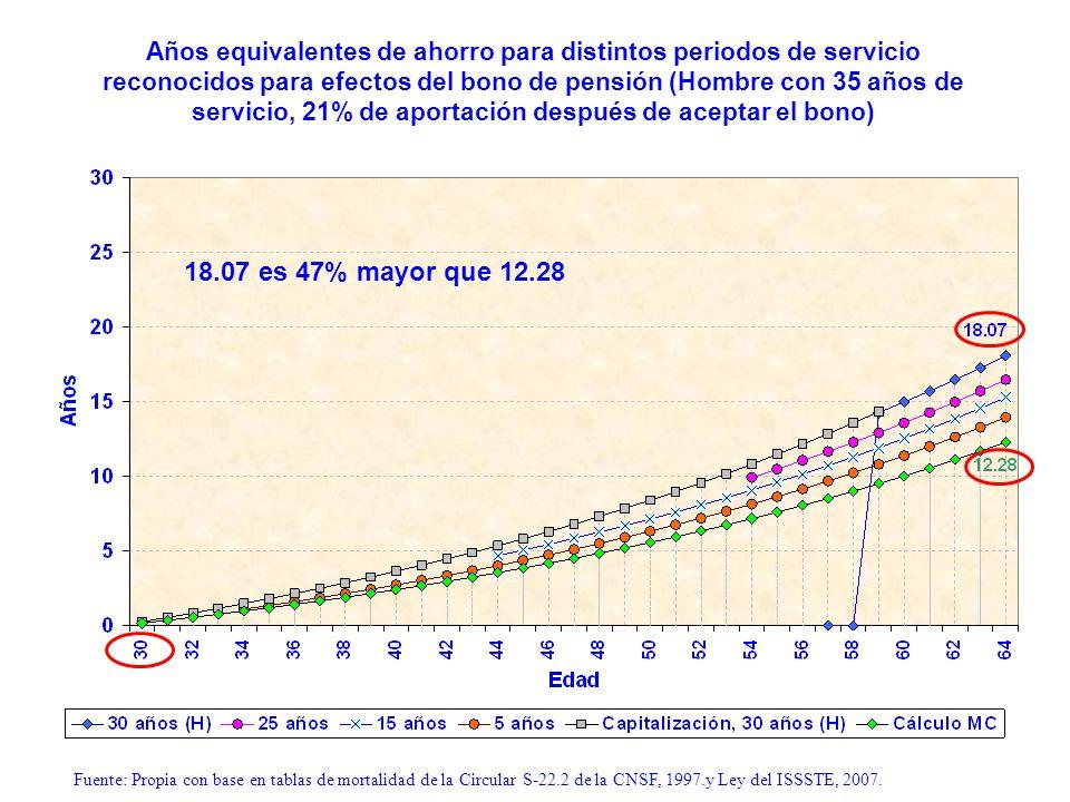 Años equivalentes de ahorro para distintos periodos de servicio reconocidos para efectos del bono de pensión (Hombre con 35 años de servicio, 21% de aportación después de aceptar el bono)
