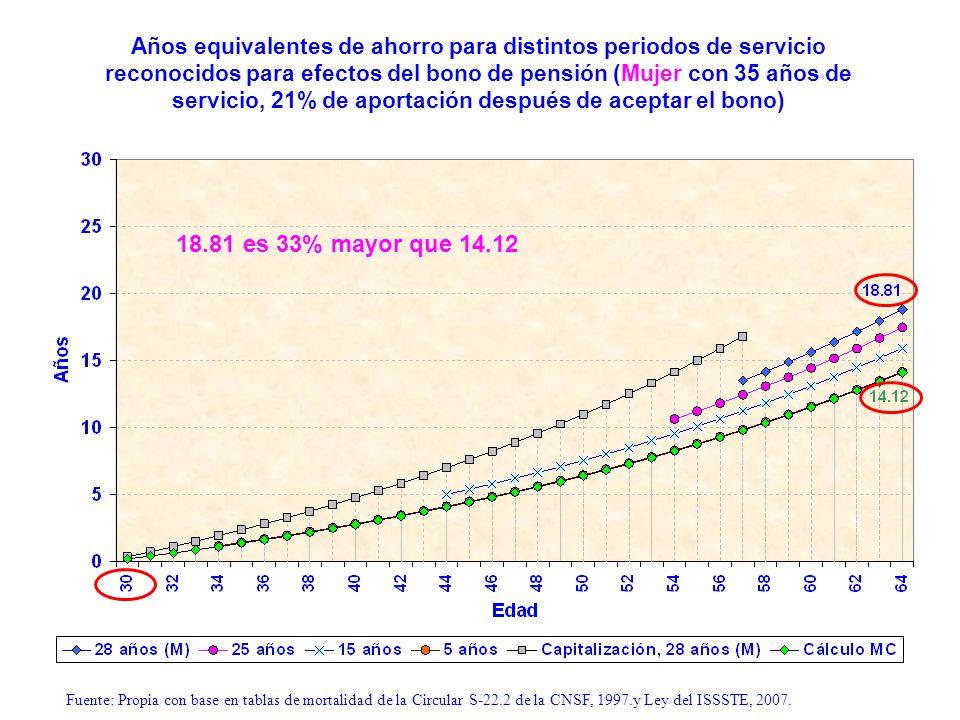 Años equivalentes de ahorro para distintos periodos de servicio reconocidos para efectos del bono de pensión (Mujer con 35 años de servicio, 21% de aportación después de aceptar el bono)