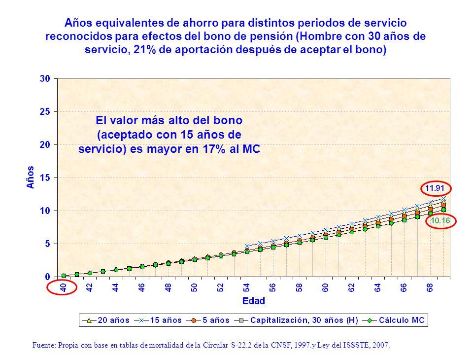 Años equivalentes de ahorro para distintos periodos de servicio reconocidos para efectos del bono de pensión (Hombre con 30 años de servicio, 21% de aportación después de aceptar el bono)