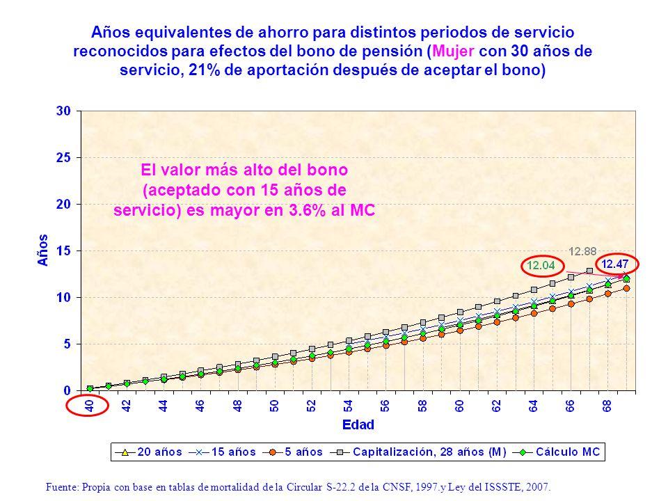 Años equivalentes de ahorro para distintos periodos de servicio reconocidos para efectos del bono de pensión (Mujer con 30 años de servicio, 21% de aportación después de aceptar el bono)