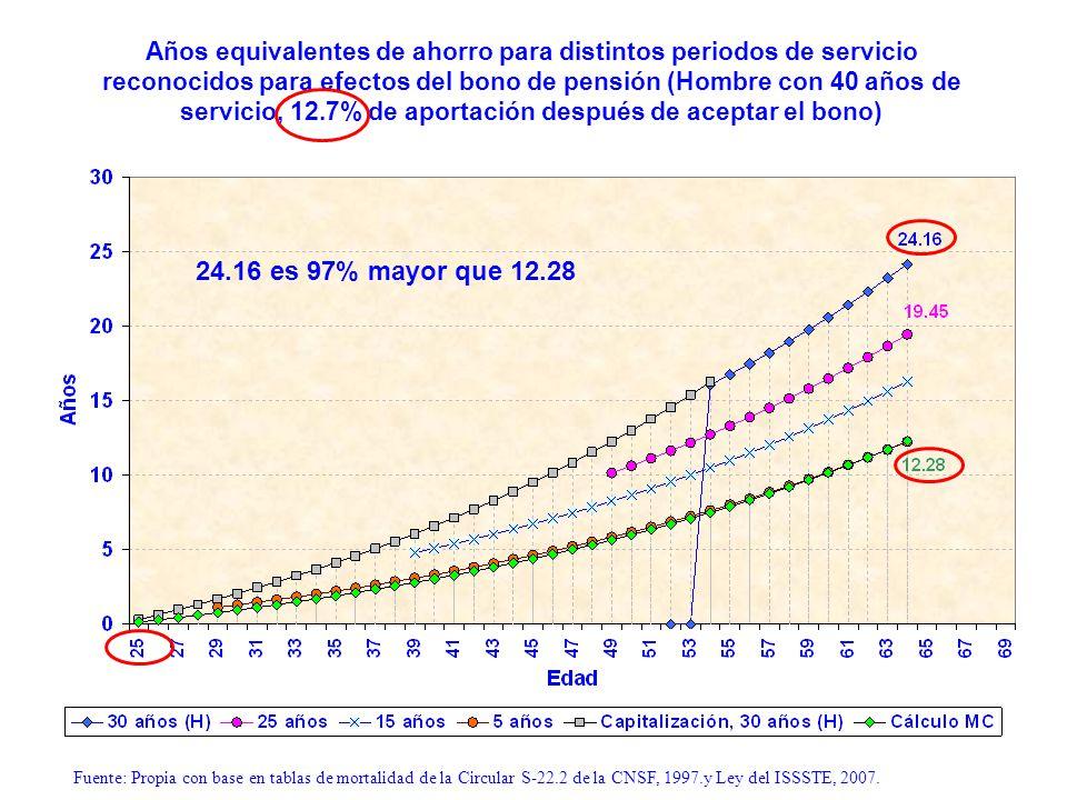 Años equivalentes de ahorro para distintos periodos de servicio reconocidos para efectos del bono de pensión (Hombre con 40 años de servicio, 12.7% de aportación después de aceptar el bono)