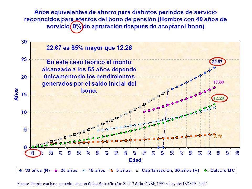 Años equivalentes de ahorro para distintos periodos de servicio reconocidos para efectos del bono de pensión (Hombre con 40 años de servicio, 0% de aportación después de aceptar el bono)