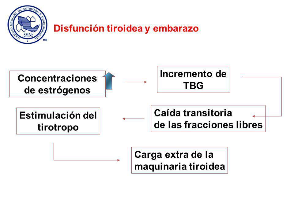 Concentraciones de estrógenos