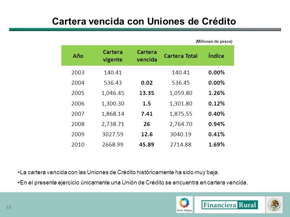 Cartera vencida con Uniones de Crédito