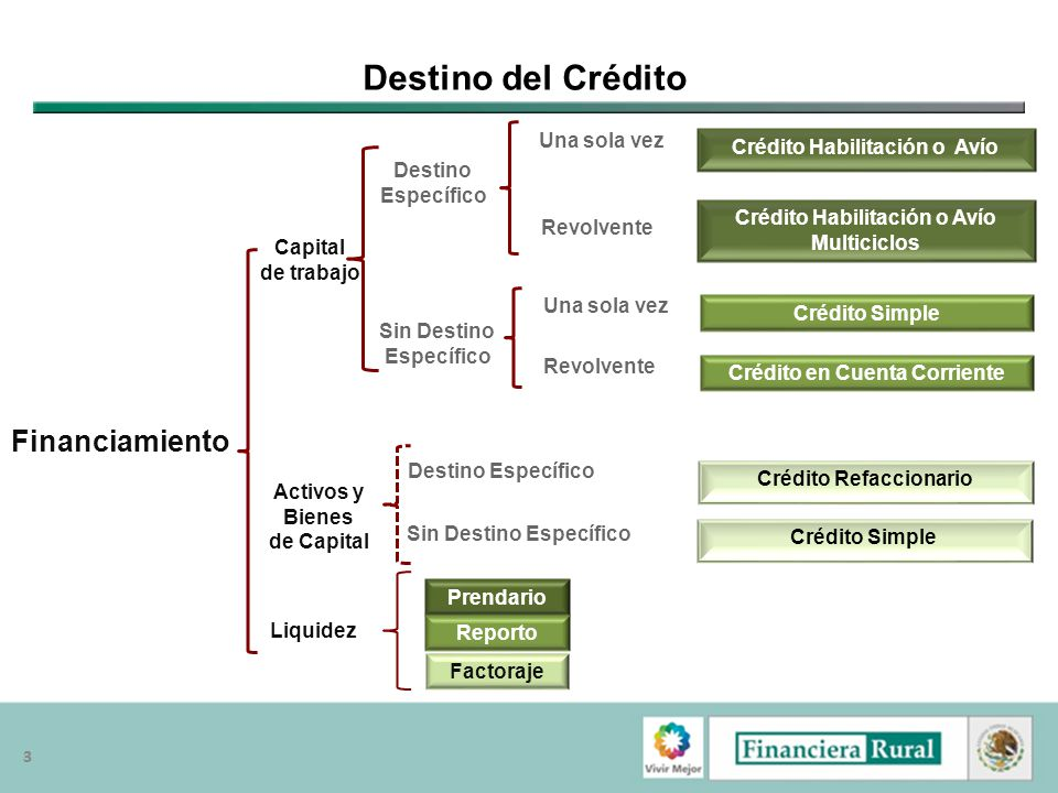 Destino del Crédito Financiamiento Una sola vez