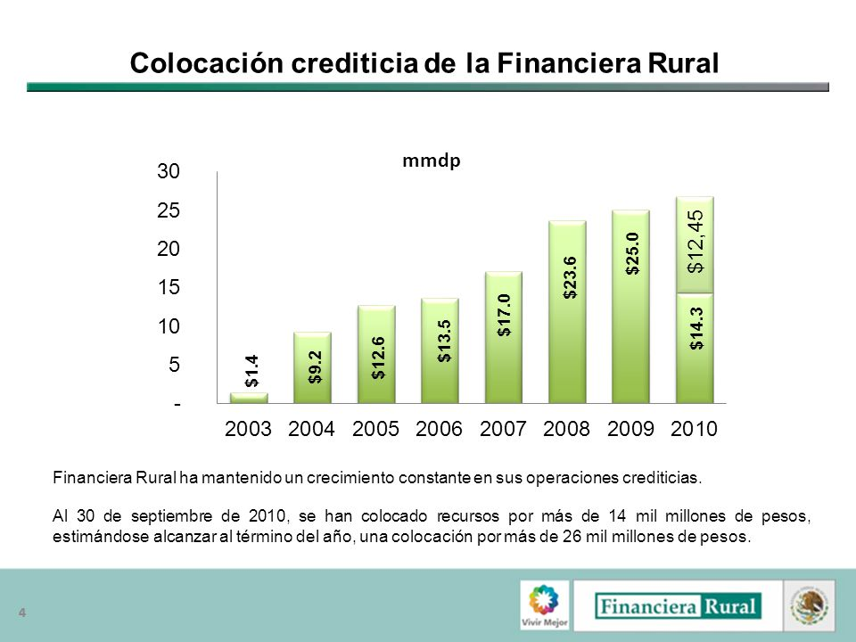 Colocación crediticia de la Financiera Rural