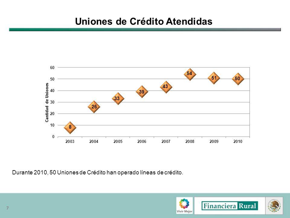Uniones de Crédito Atendidas
