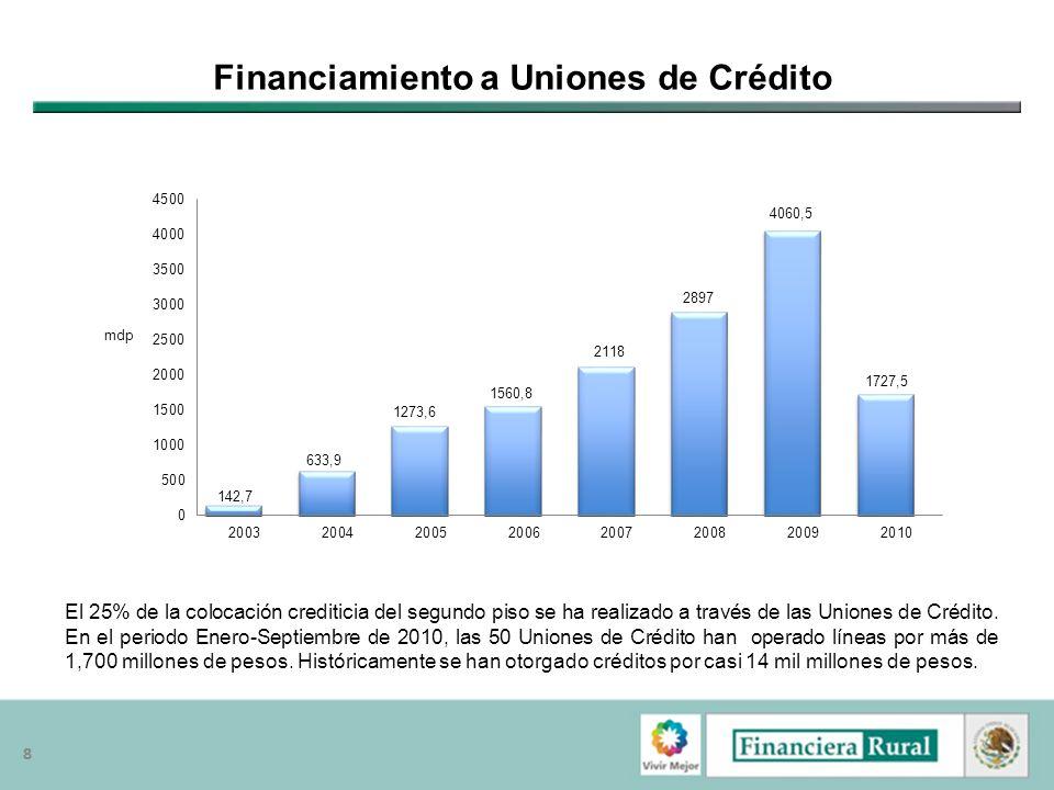 Financiamiento a Uniones de Crédito