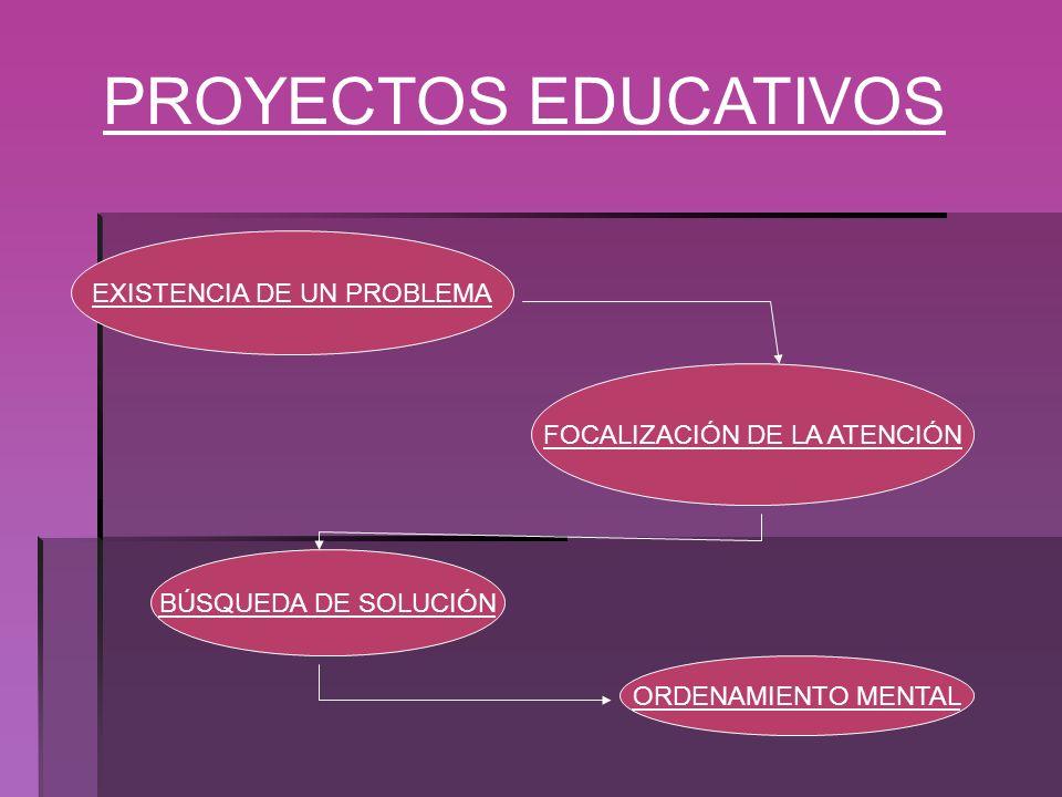 PROYECTOS EDUCATIVOS EXISTENCIA DE UN PROBLEMA