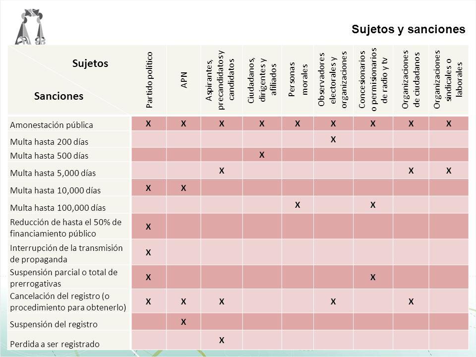 Sujetos y sanciones Sanciones Sujetos Partido político APN