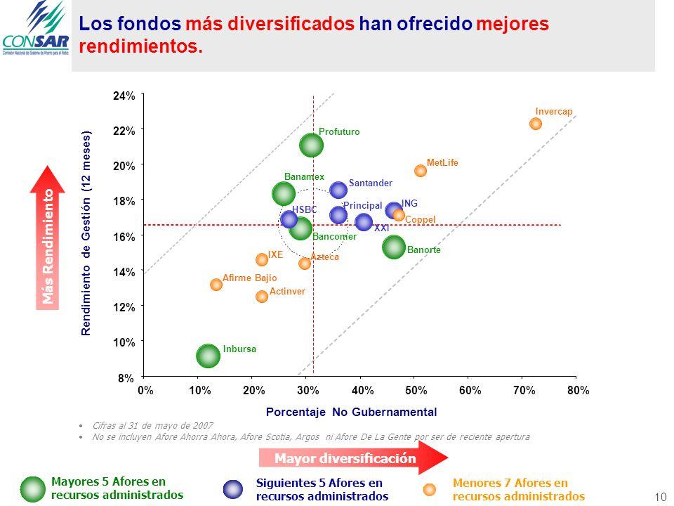 Mayor diversificación