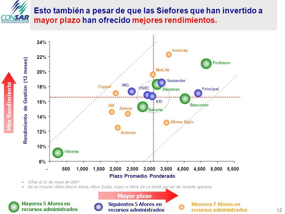 Esto también a pesar de que las Siefores que han invertido a mayor plazo han ofrecido mejores rendimientos.