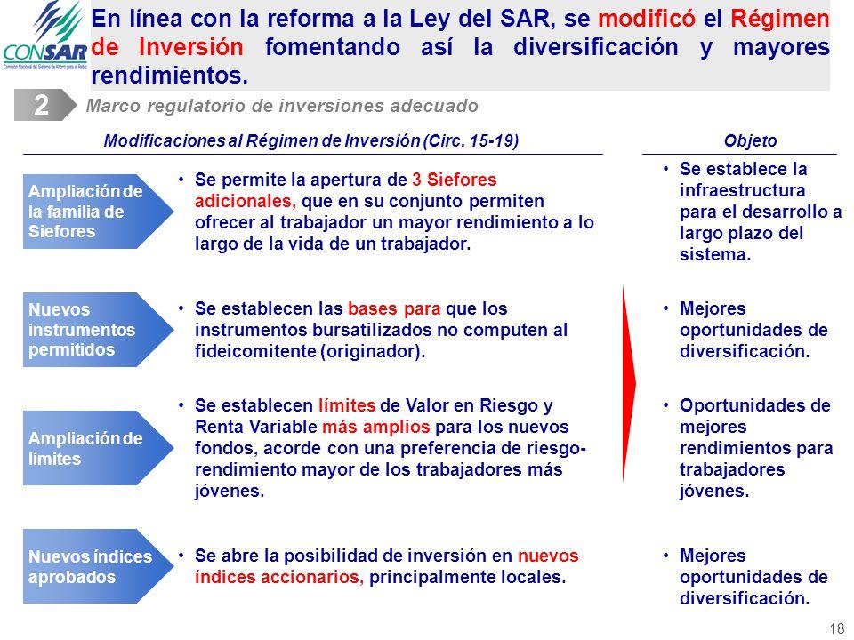 Modificaciones al Régimen de Inversión (Circ. 15-19)