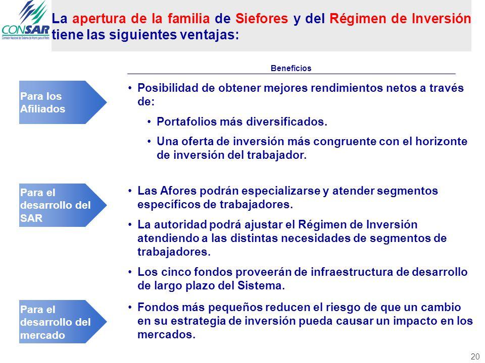 La apertura de la familia de Siefores y del Régimen de Inversión tiene las siguientes ventajas: