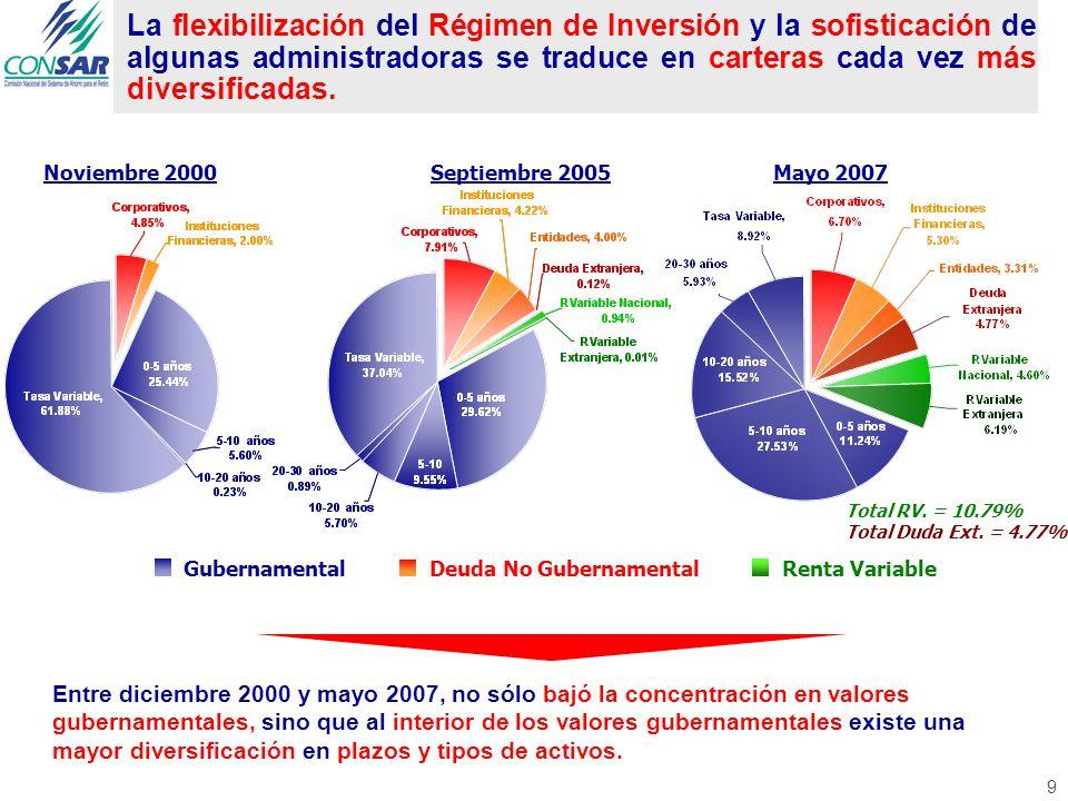 La flexibilización del Régimen de Inversión y la sofisticación de algunas administradoras se traduce en carteras cada vez más diversificadas.