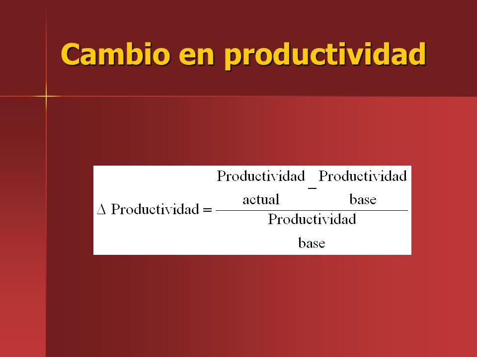 Cambio en productividad