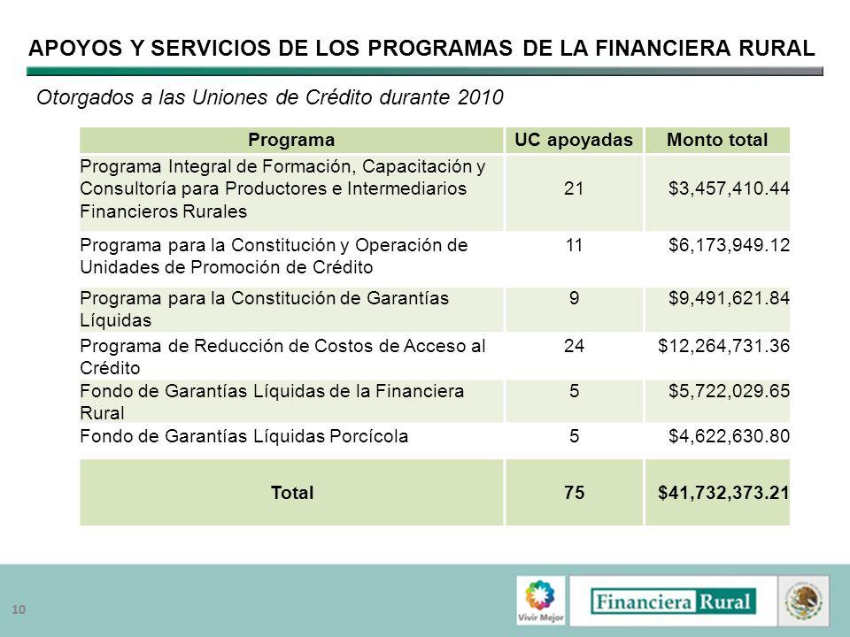 Apoyos y servicios de los Programas de la Financiera Rural