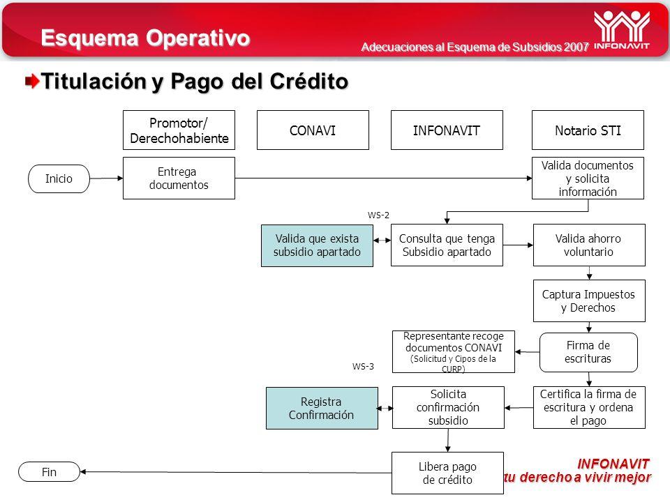 Titulación y Pago del Crédito