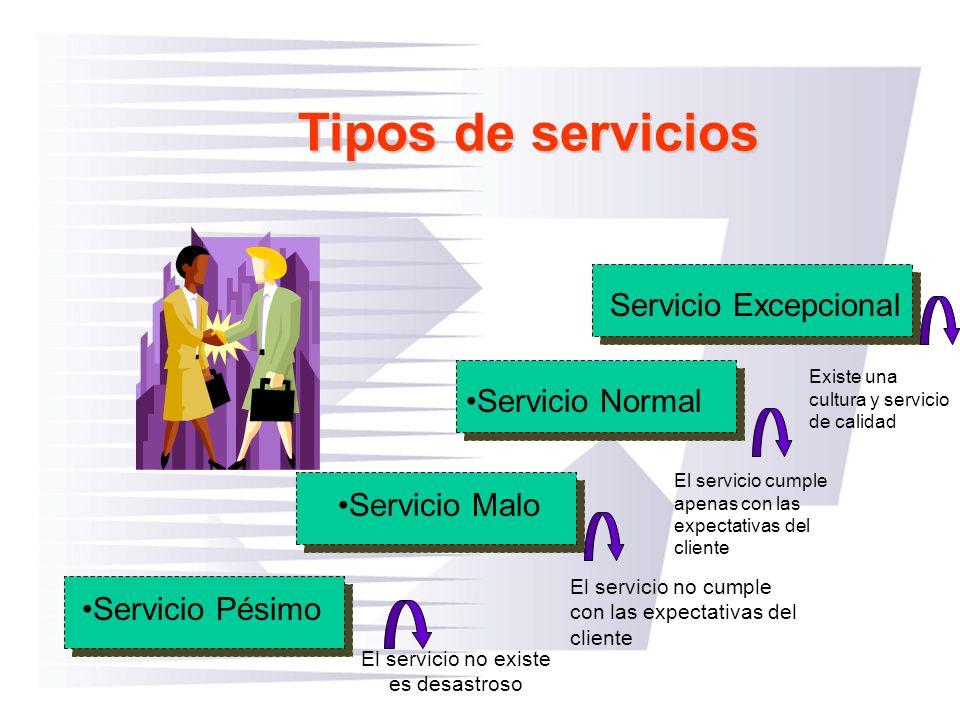 Tipos de servicios Servicio Excepcional Servicio Normal Servicio Malo