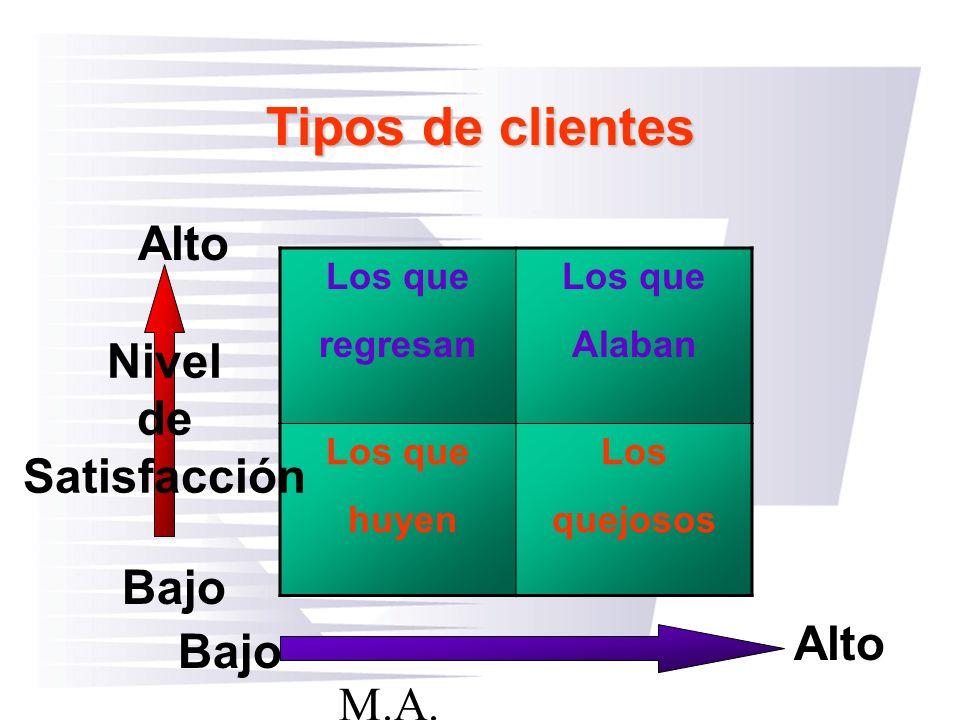 Tipos de clientes Alto Nivel de Satisfacción Bajo Alto Bajo