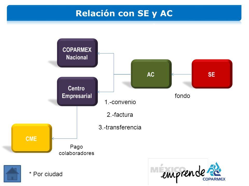 Relación con SE y AC COPARMEX Nacional AC SE Centro Empresarial fondo