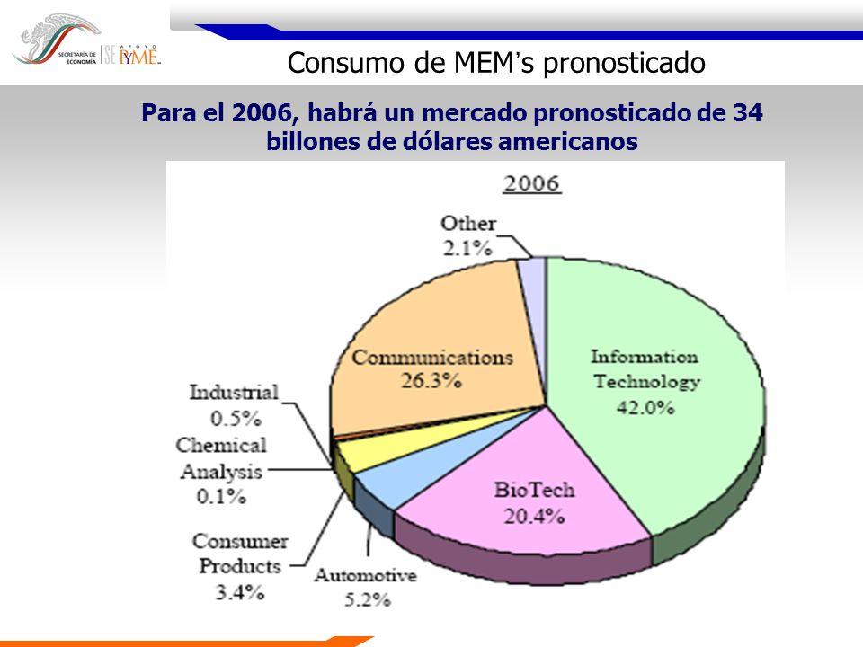 Consumo de MEM's pronosticado